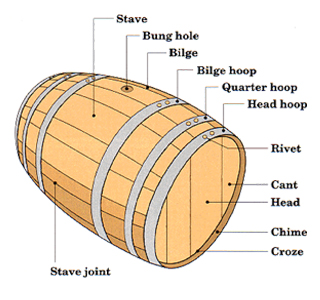 cask anatomy and preparation may day cask festival wooden firkin beer [combine general cask terms from this